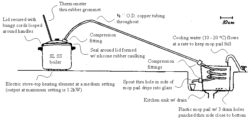 How to Make a Pot Still ?