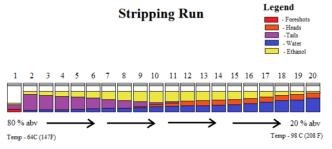 Stripping Run – Using A Pot Still For Distillation Of Moonshine