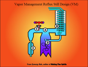 vapor management reflux still design (VM)