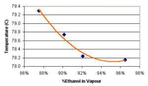 Ethanol in vapour vs temperature