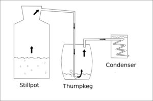 the thumper keg explained \u2013 what it does and how it does it! \u2013 learnfigure 3, diagram showing flow of vapor through still and thump keg