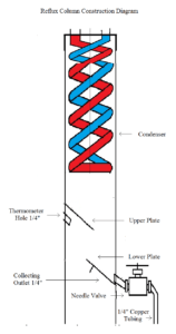 Boka copper reflux column construction sketch
