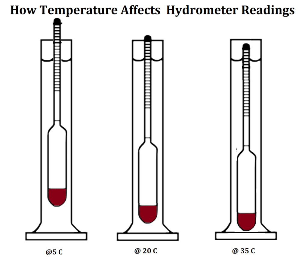 Three Hydrometers measuring different temperature alcohol